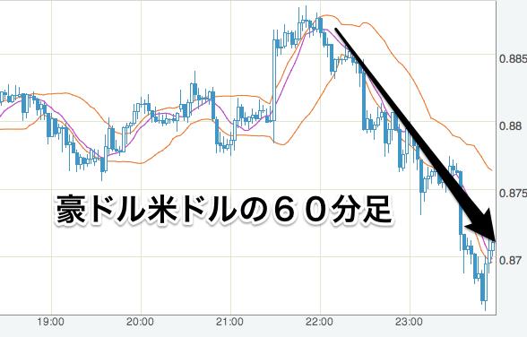 豪ドル_ドル_-_FXレート・チャート_-_Yahoo_ファイナンス-5