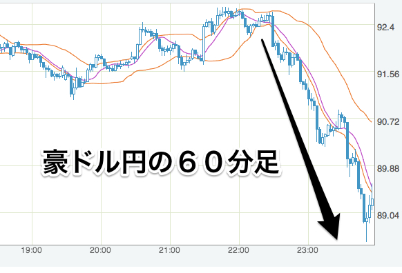 豪ドル_円_-_FXレート・チャート_-_Yahoo_ファイナンス-5