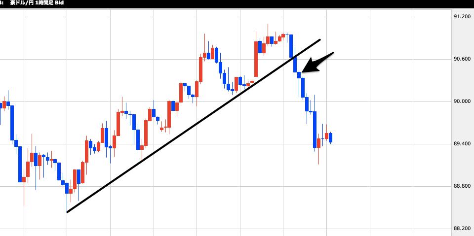 FX総合分析チャート-3