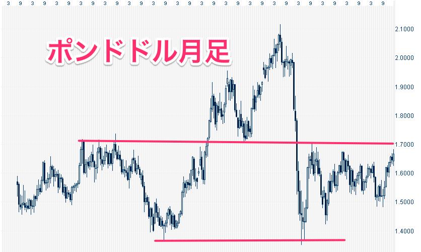 ポンド_⁄_ドル_-_月足チャート___FOREX_CHANNEL-8