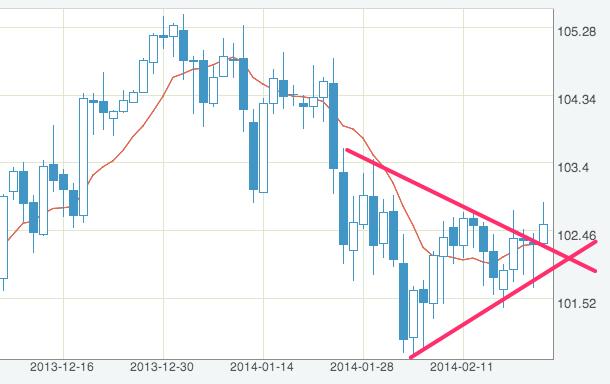 米ドル_円_-_FXレート・チャート_-_Yahoo_ファイナンス-2
