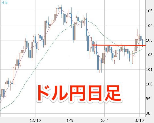 米ドル_円(USD_JPY)|日足|FXチャート&レート_-_ザイFX!×MSNマネー