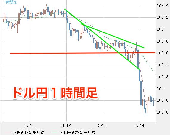 米ドル_円(USD_JPY)|1時間足|FXチャート&レート_-_ザイFX!×MSNマネー