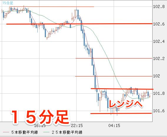 米ドル_円(USD_JPY)|15分足|FXチャート&レート_-_ザイFX!×MSNマネー