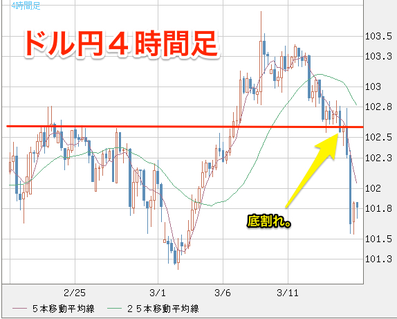 米ドル_円(USD_JPY)|4時間足|FXチャート&レート_-_ザイFX!×MSNマネー