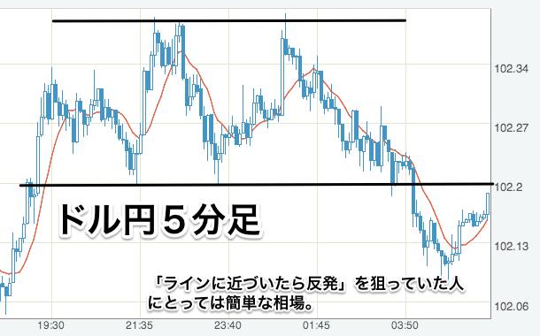 米ドル_円_-_FXレート・チャート_-_Yahoo_ファイナンス 3