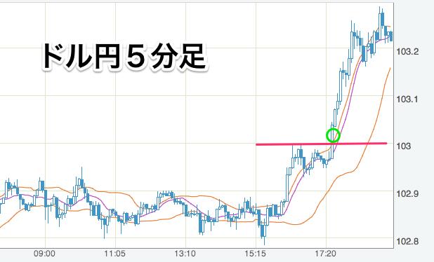 米ドル_円_-_FXレート・チャート_-_Yahoo_ファイナンス