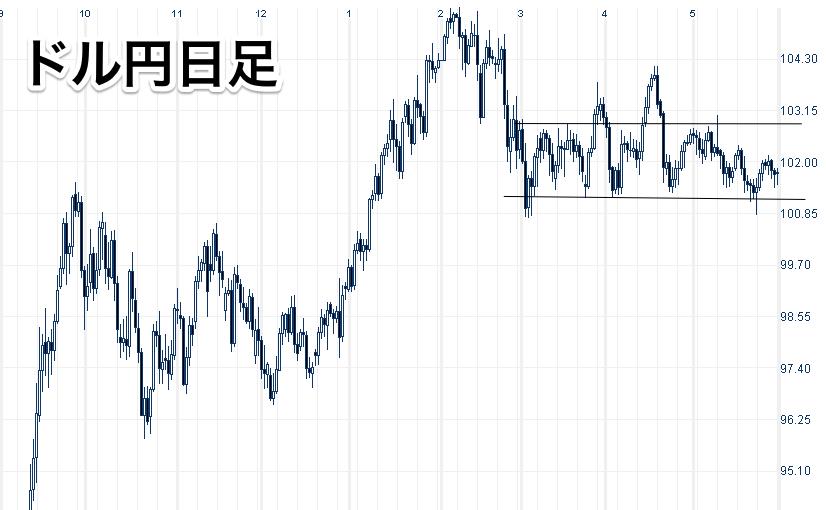 ドル_⁄_円_-_日足チャート___FOREX_CHANNEL