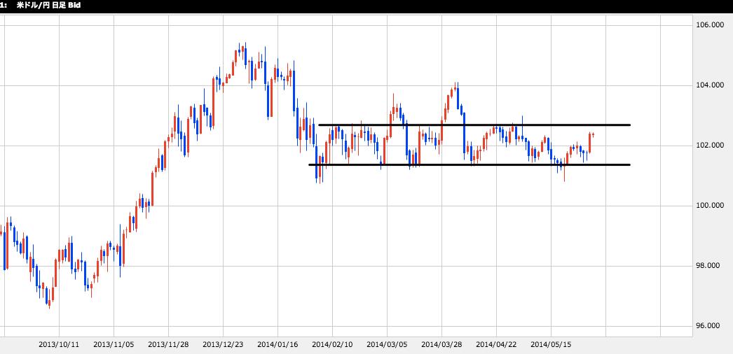 FX総合分析チャート