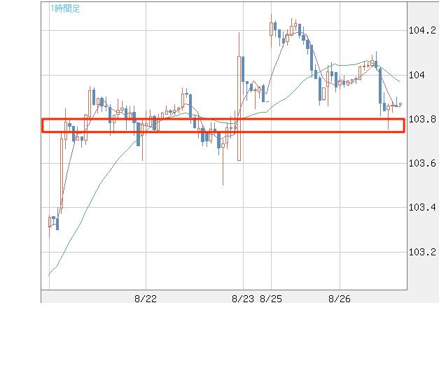 米ドル_円(USD_JPY)|1時間足|FXチャート&レート|ザイFX!