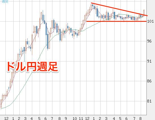 米ドル_円(USD_JPY)|週足|FXチャート&レート|ザイFX!