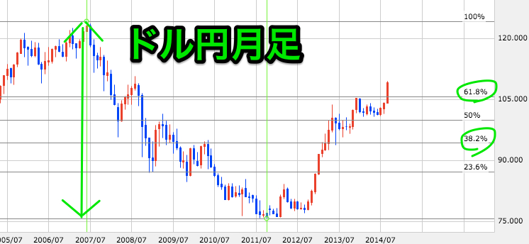 FX総合分析チャート 3
