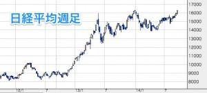 日経平均__日経平均__【0000】:株価チャート・比較チャート___株探