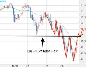 米ドル_円(USD_JPY)|4時間足|FXチャート&レート|ザイFX! 2
