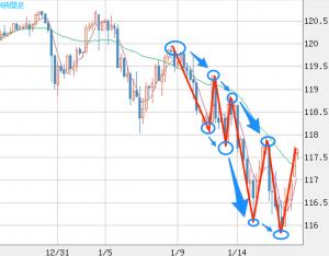 米ドル_円(USD_JPY)|4時間足|FXチャート&レート|ザイFX!