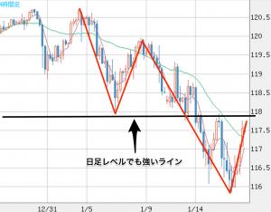 米ドル_円(USD_JPY)|4時間足|FXチャート&レート|ザイFX! 3