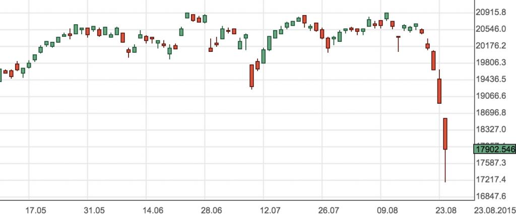 日経平均株価_リアルタイムチャート