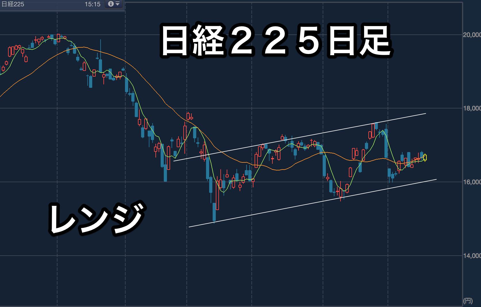 チャート:日経225